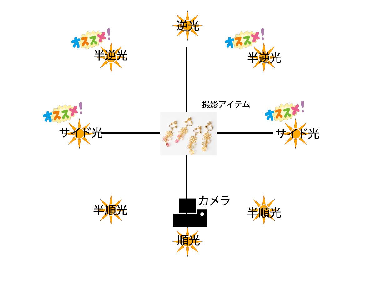 順光、逆光、半逆行など照明の位置関係